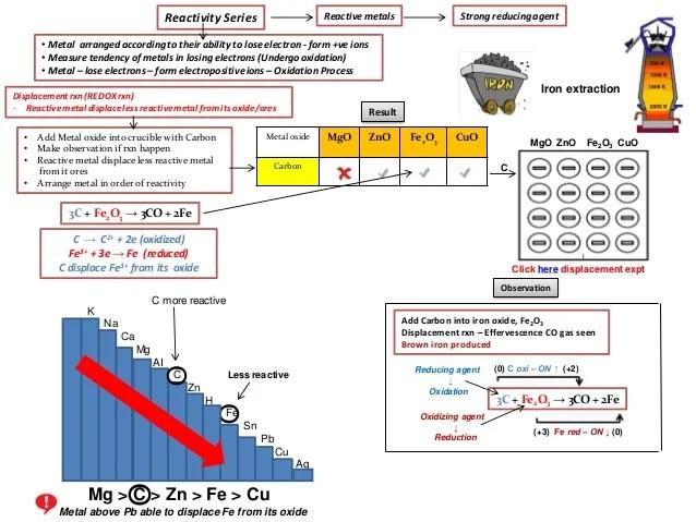 Reactivity Series Metals Pdf
