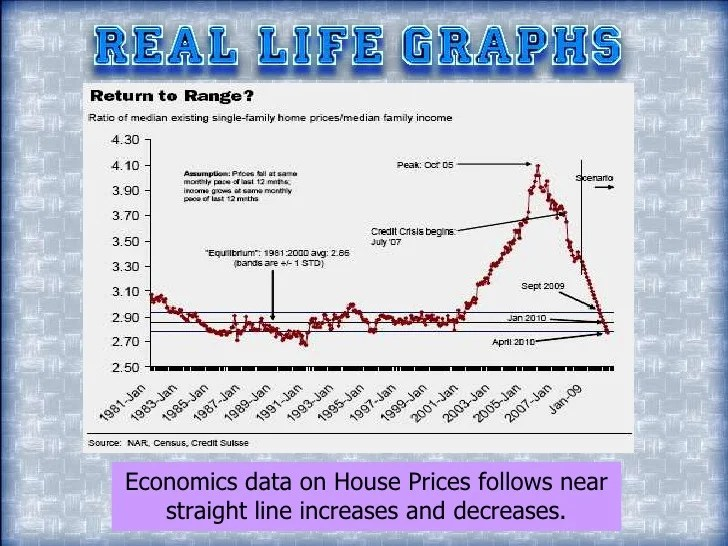 Linear Equations Real Graphs Life