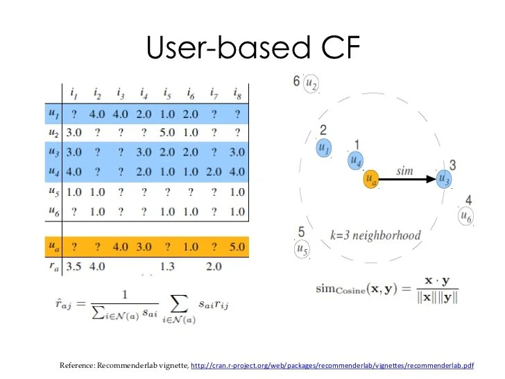 Collaborative Filtering And Recommender Systems By Navisro Analytics