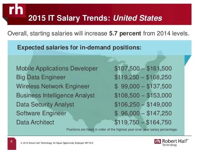 Database Security Engineer Salary