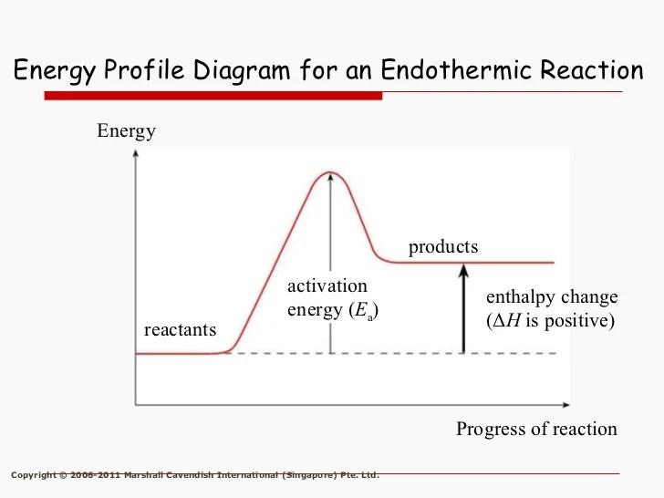 Heat In Endothermic Energy Diagram