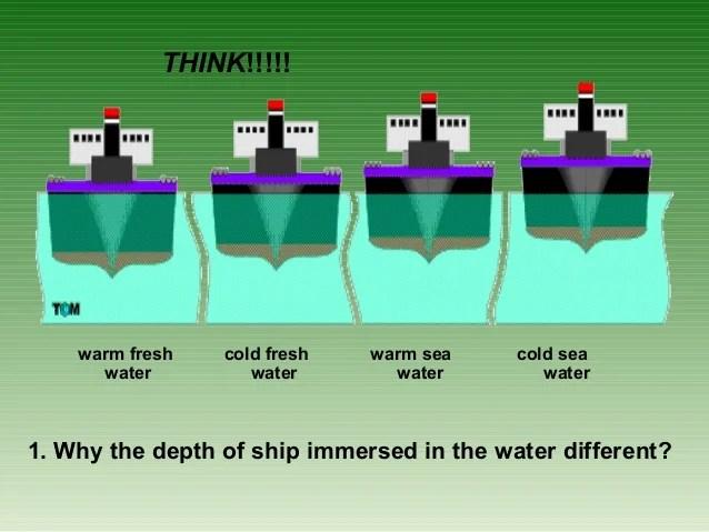Why Fresh Water Fresh