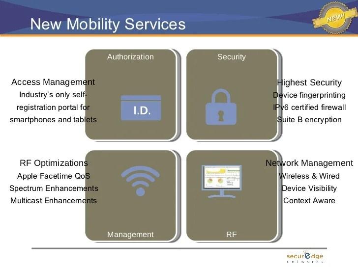 Wireless Security Through Rf Fingerprinting