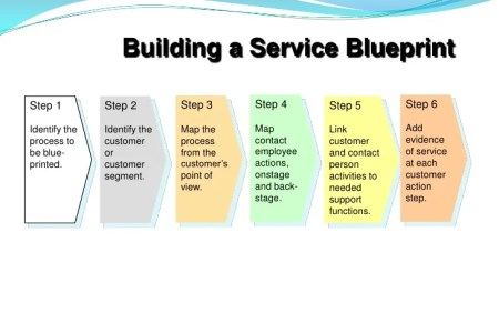 Service blueprint for coffee shop best of service blueprint new service blueprint for coffee shop best austin center for design service blueprint for coffee shop best of service blueprint new service blueprint for malvernweather Images