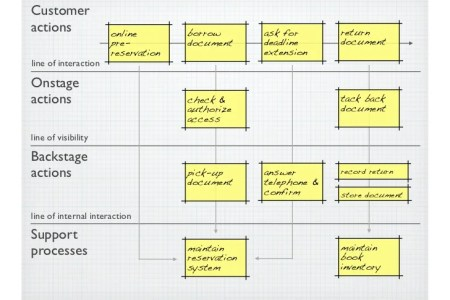 Service blueprint for coffee shop best of service blueprint new service blueprint for coffee shop best of service blueprint new service blueprint for coffee shop best of service blueprint new easier better faster malvernweather Images