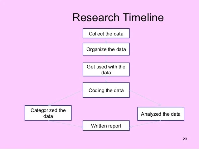 Timeline Research Paper Example