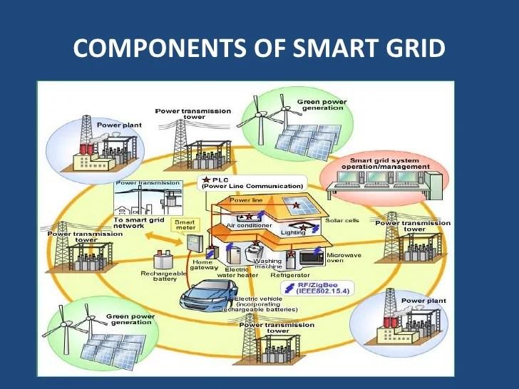 Wireless Communication Power Distribution Network