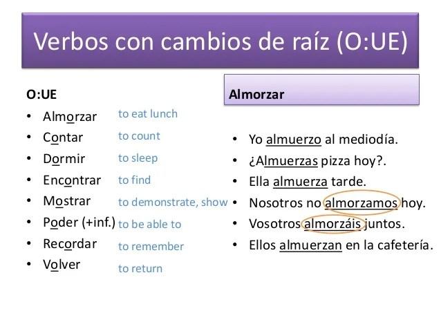 Encontrar Conjugation Spanish
