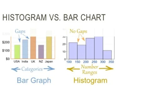 Bar chart or histogram free online graph online graph bar chart vs histogram gif what is the difference between a histogram and a bar graph quora this article offers a clear explanation on the difference ccuart Choice Image