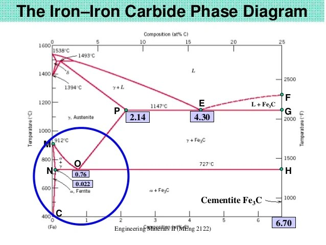 Iron Carbon Diagram Of Steel