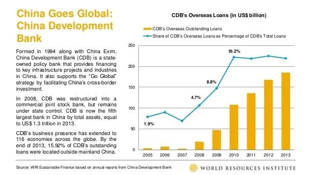 Chinese Development Finance Update