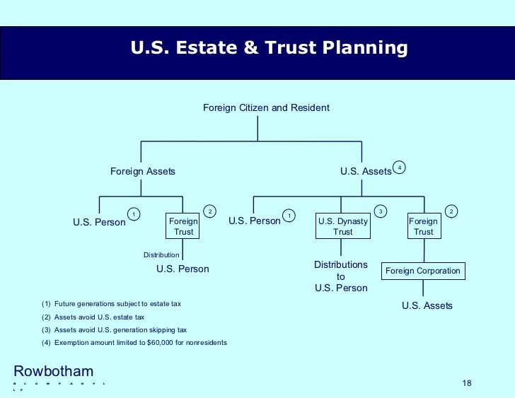 Estate Tax Non Citizen