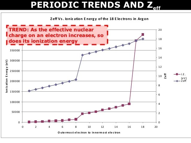 Tang 10 periodic trends and zeff