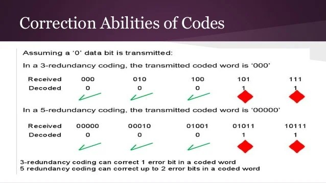error correction code - 638×359