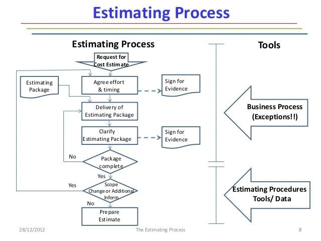 Work Flow Process Chart