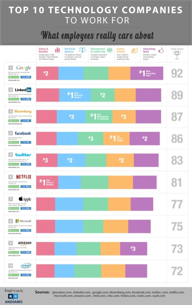 Tech Top 10 Sites
