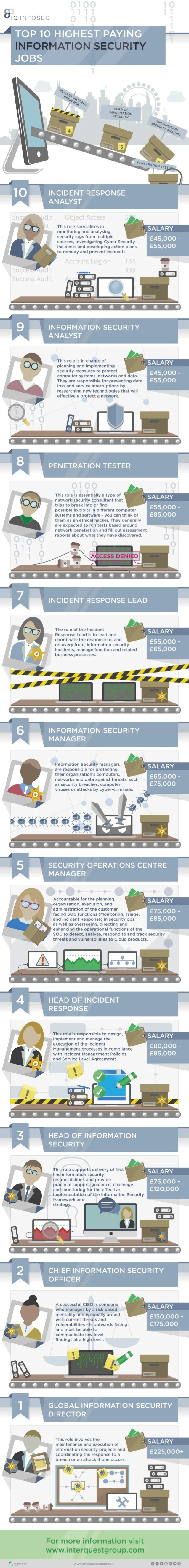 Top Security Careers