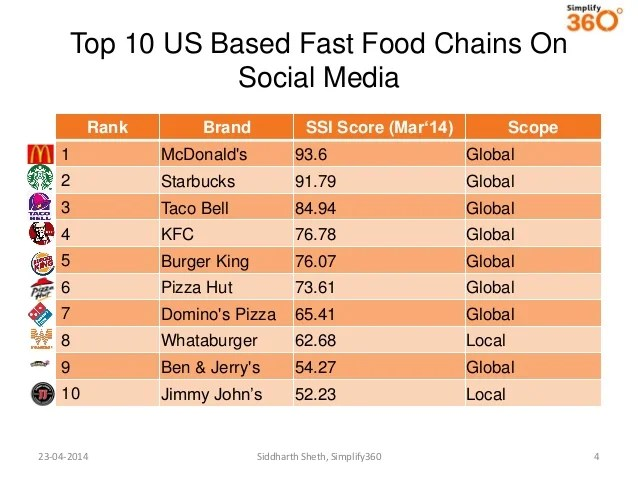 Top 10 Fast Food Chains