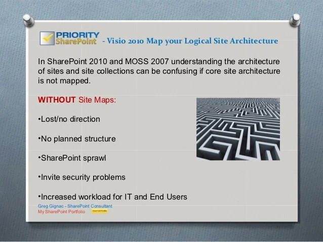 SharePoint Site Maps Using Visio 2010 Visio 2010 Map your Logical Site ArchitectureIn SharePoint 2010 and MOSS  2007 understanding the architectureof