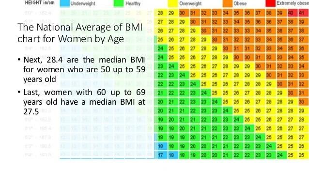 Blood Pressure Age Chart Female