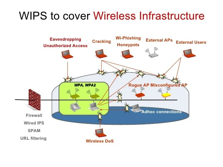 Wireless Security Policy