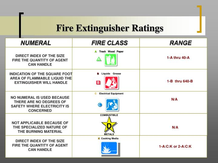 PPT - FIRE EXTINGUISHER PowerPoint Presentation - ID:3125391