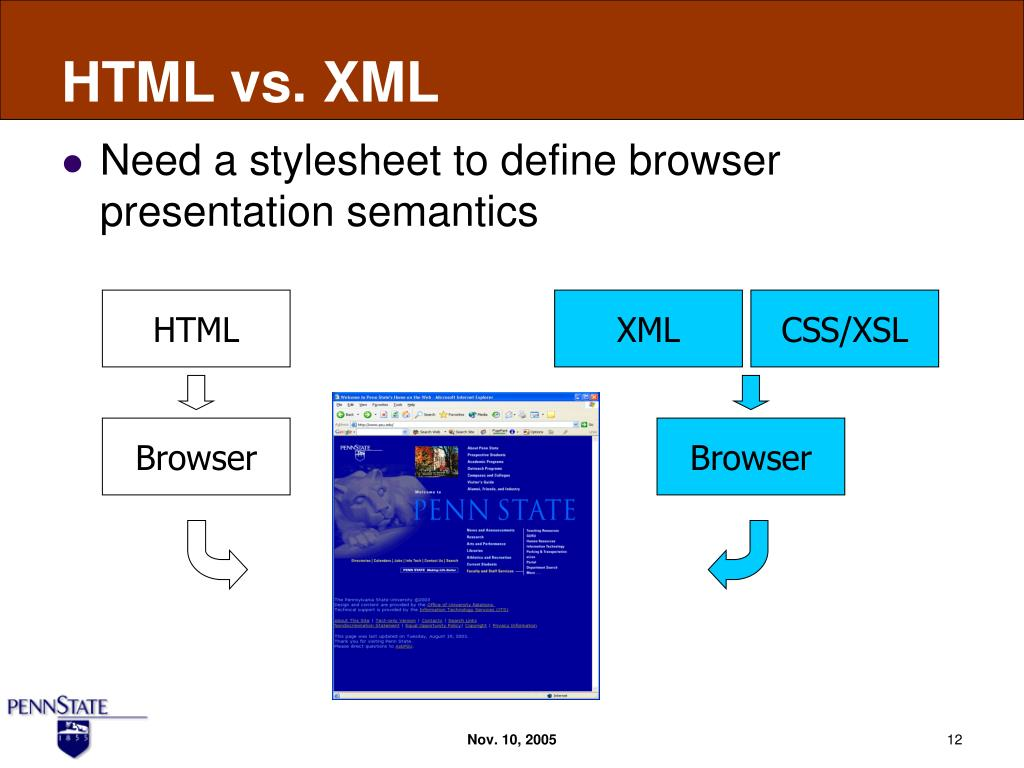Ppt Xml 101 Hype Or Hoax Powerpoint Presentation Id