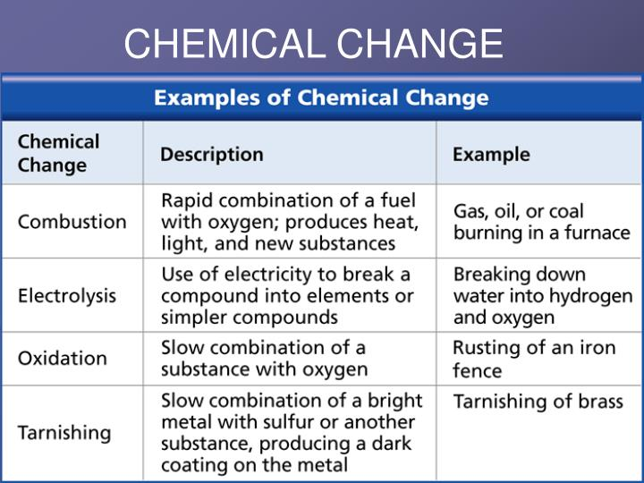 Used How Substance Changes Physical And Chemical Are And They What Are