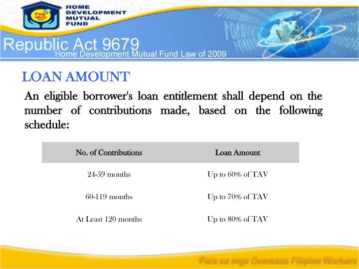 Pag Ibig Home Improvement Loan