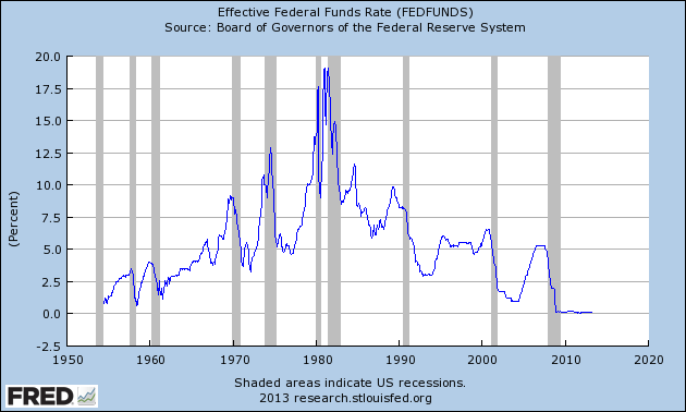Federal Funds Interest Rate Chart