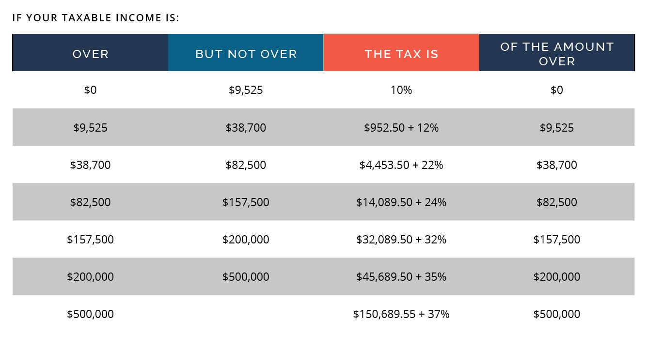 Estate Tax Exemption Schedule