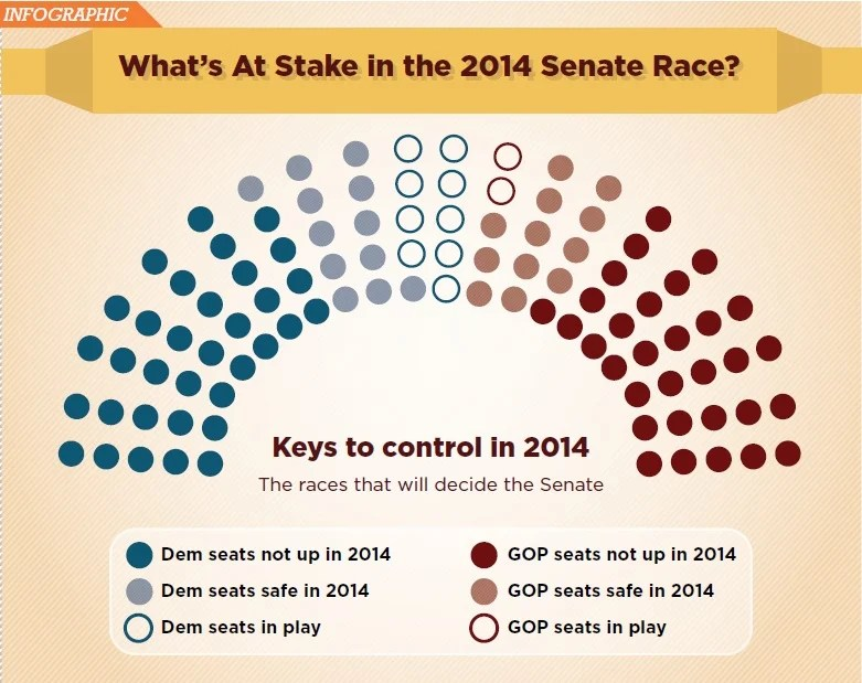 Republican Senate Seats