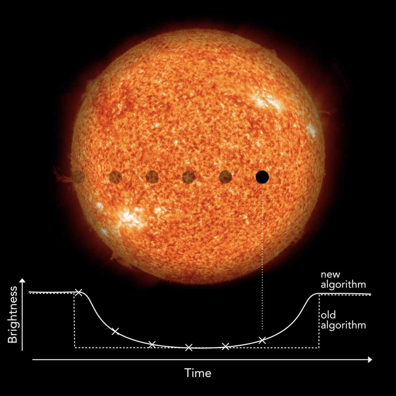 New technique spots 18 Earth-like exoplanets outside our ...