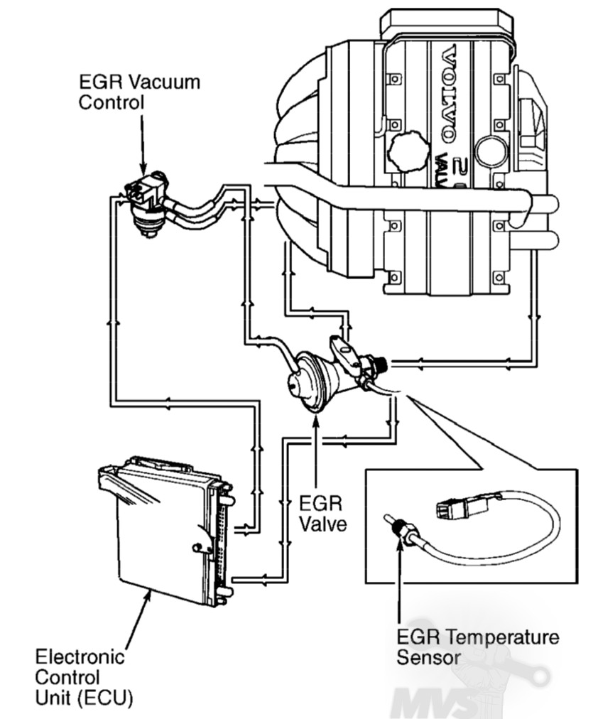 Vacuum hose diagrams 1994 2000 fwd turbos mvs on 85 camaro 305 motor vacuum line diagram