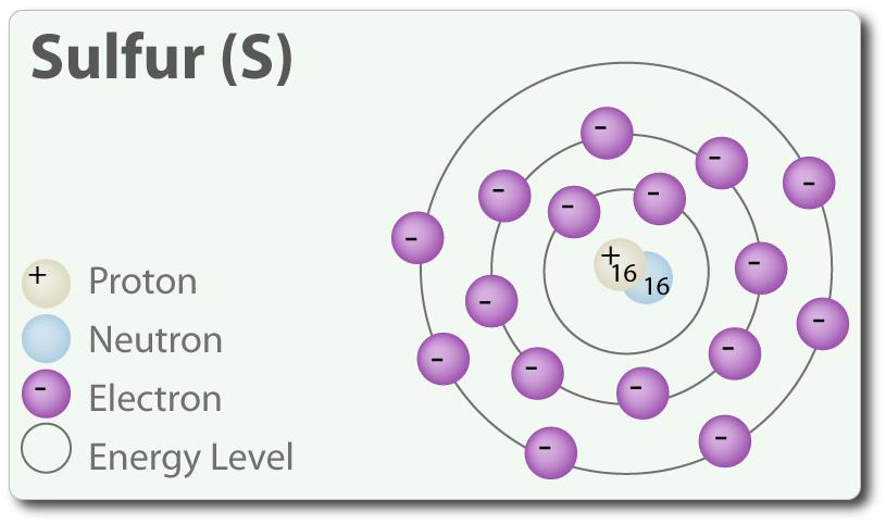 Structure Dot Radon Lewis