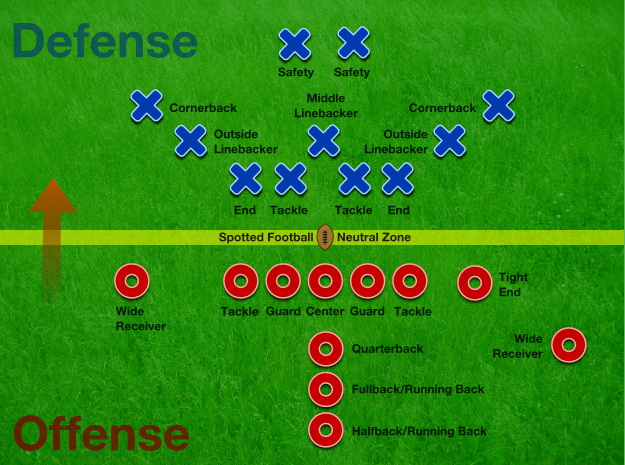 Offensive Football Positions Diagram