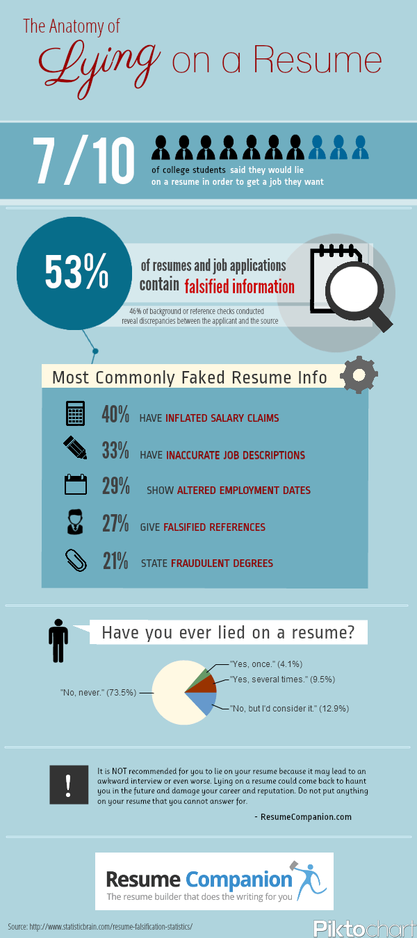 Infographic Lying On A Resume The Good The Bad And