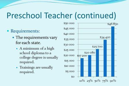 preschool teacher requirements california » Free Professional Resume ...