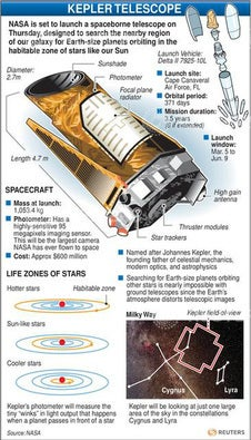 NASA: Kepler's most excellent space discoveries | Network ...