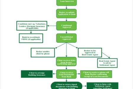Real Estate Investment Process Flow Chart Hono