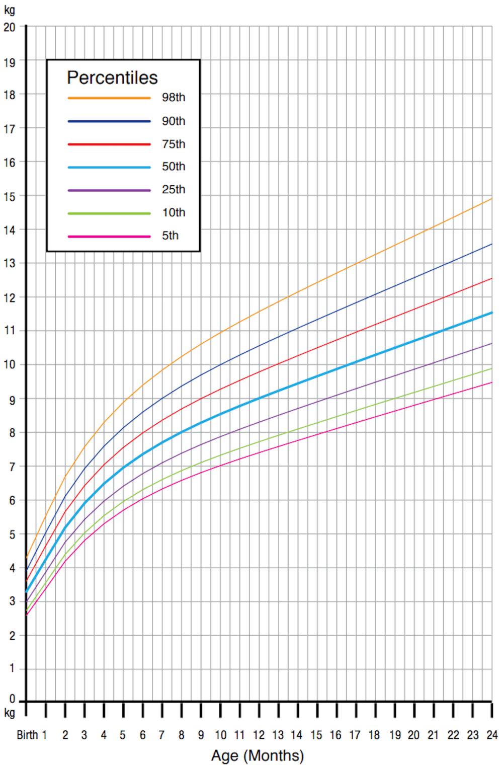 Rate Population India