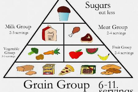 pictures of food pyramid full hd maps locations another world