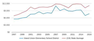 Island Union Elementary School District (2018-19 ...