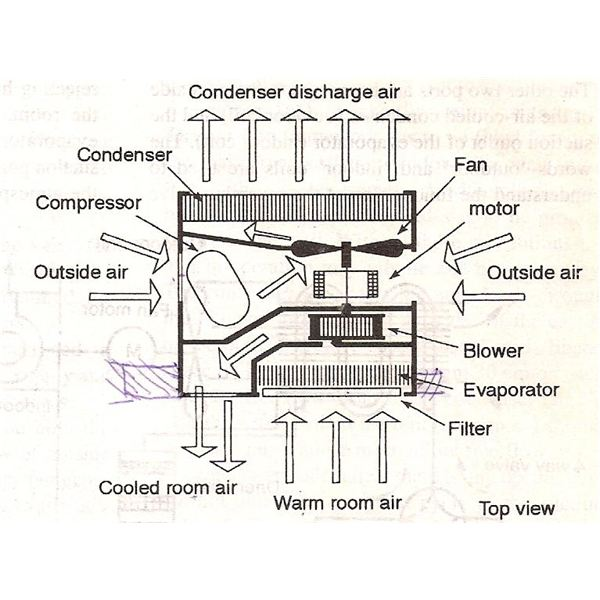 Home Air Conditioning Units Review