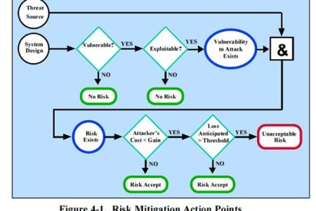 vulnerability assessment policy template » Free Resume Sample ...
