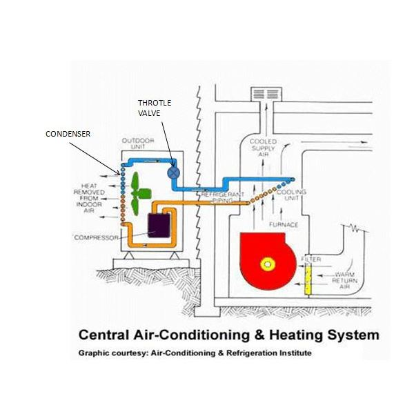 Central Air Installation