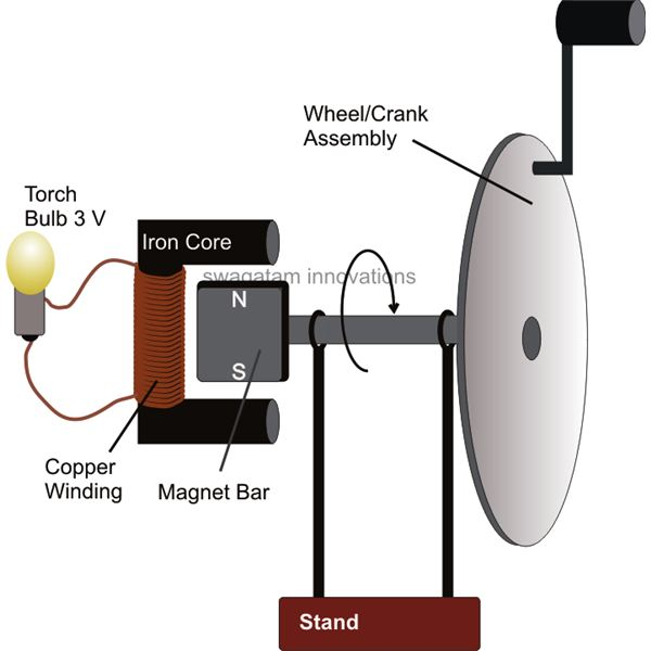 Generator Simple Magnet