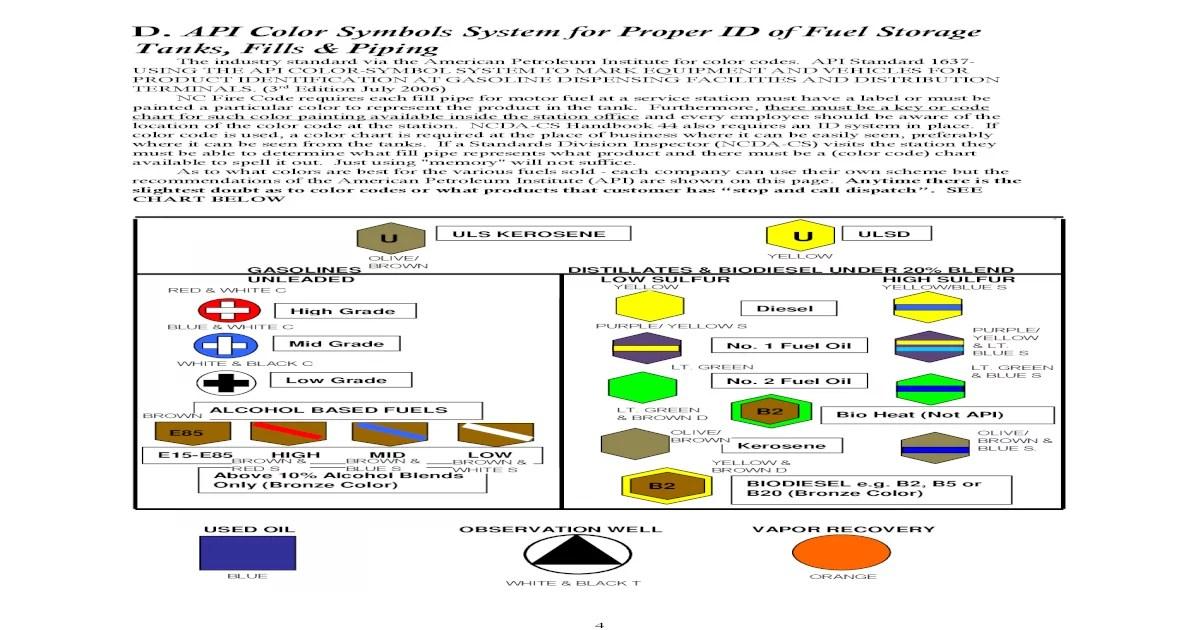 Petroleum Color Api Code Chart