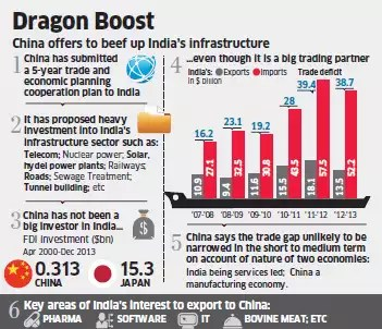 China offers to finance 30 per cent of India's infrastructure development plan - The Economic Times