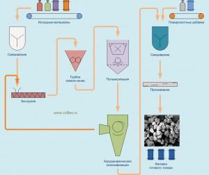 Технология производства механического тонера